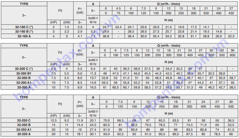 Thông số máy bơm nước Pentax CM32