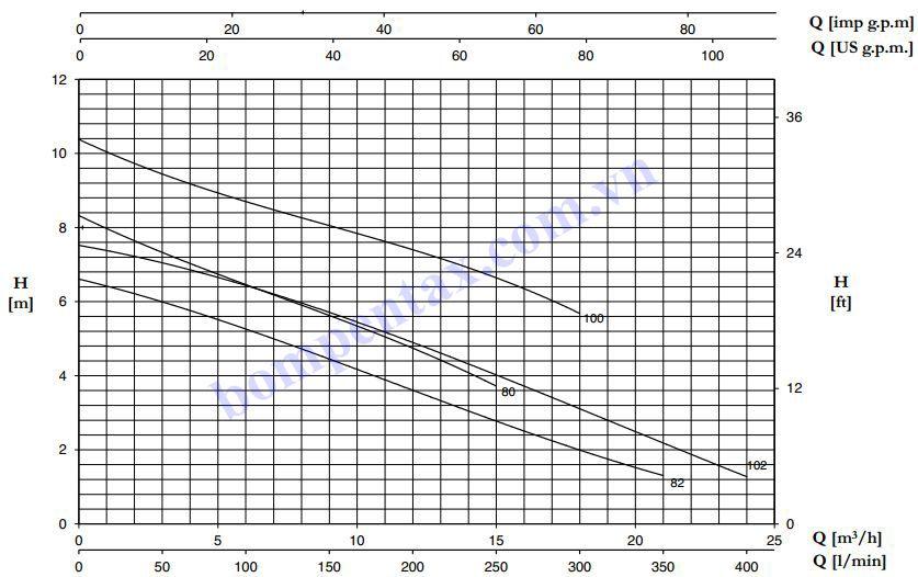 Đường đặc tính máy bơm Pentax DG Series