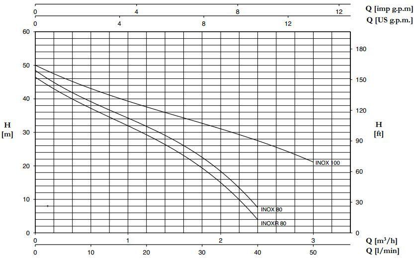 Đường đặc tính máy bơm Pentax INOX