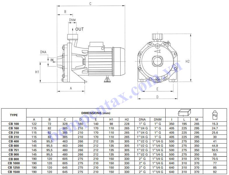 Cấu tạo máy bơm công nghiệp Pentax CBT