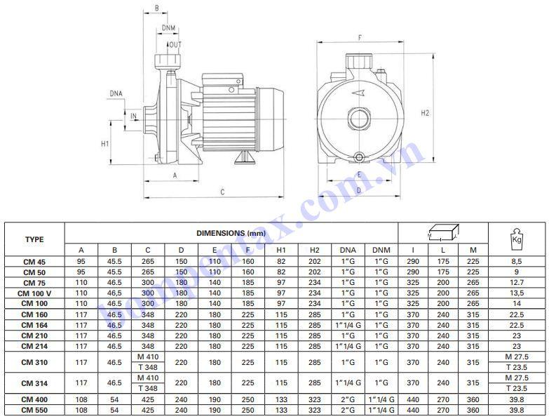 Cấu tạo máy bơm nước dân dụng Pentax CM Series