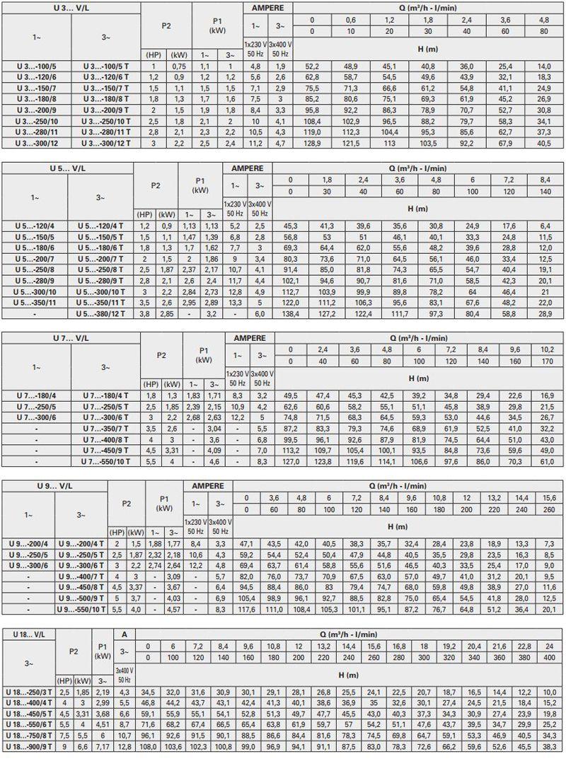Thông số máy bơm trục đứng Pentax Ultra V/L