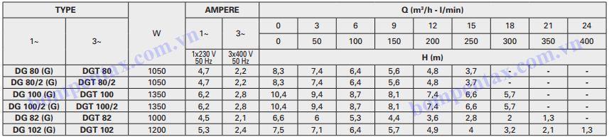 Thông số bơm chìm nước thải Pentax DG