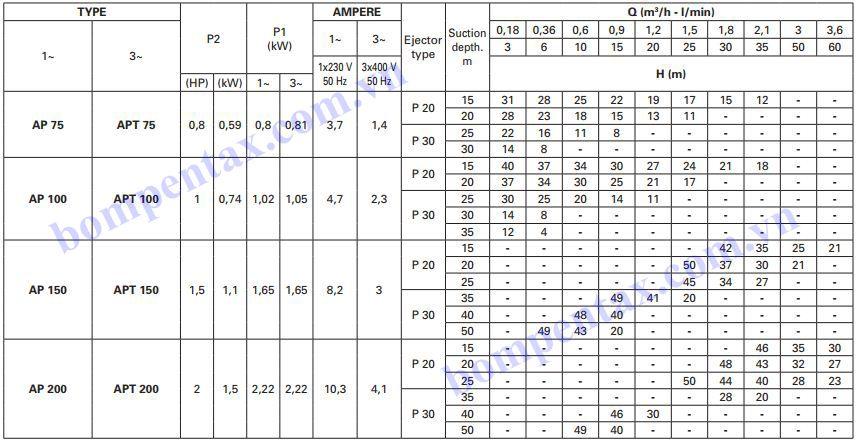 Thông số máy bơm nước hút sâu Pentax AP