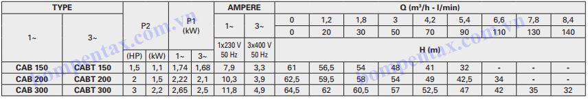 Thông số kỹ thuật máy bơm Pentax CAB Series
