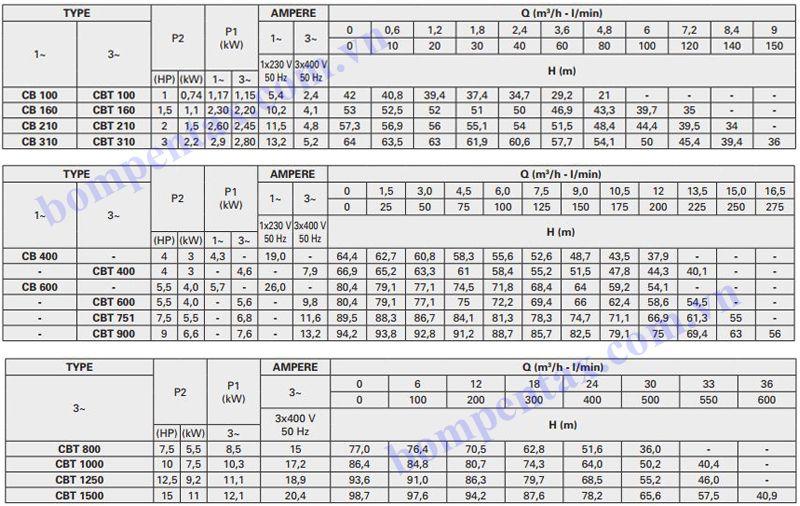 Thông số máy bơm nước công nghiệp Pentax CBT