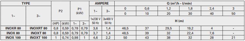 Thông số máy bơm ly tâm trục ngang Pentax INOX