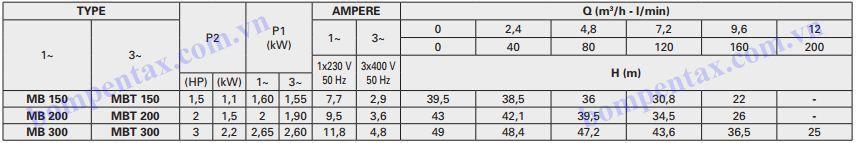 Thông số máy bơm ly tâm trục ngang Pentax MB Series