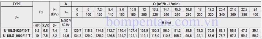 Thông số máy bơm trục đứng Pentax Ultra LG Series
