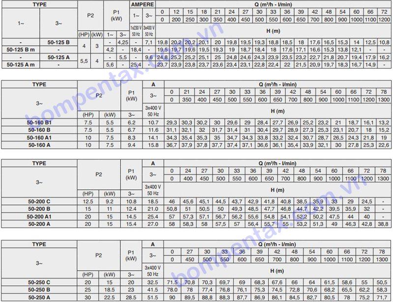 Thông số máy bơm ly tâm trục ngang Pentax CM50 Series